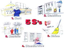 5s تنظيم بيئة العمل بنظام